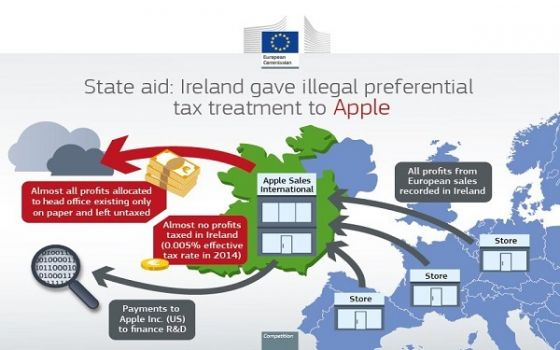 apple_tax_european_union_sept022016